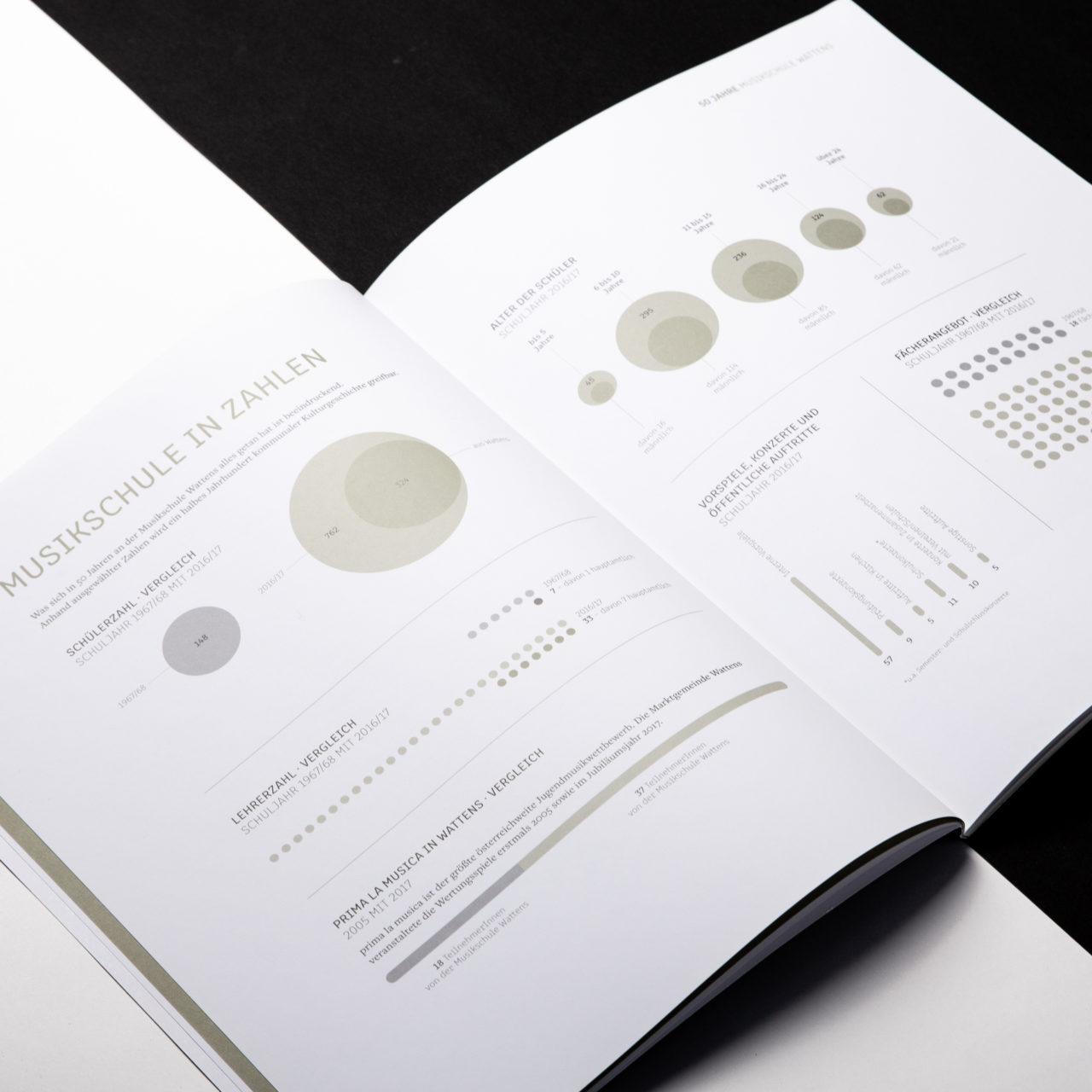 Musikschule Wattens Festschrift Statistiken